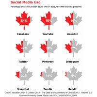 More Canadians Are Using Social Media Than Ever Before